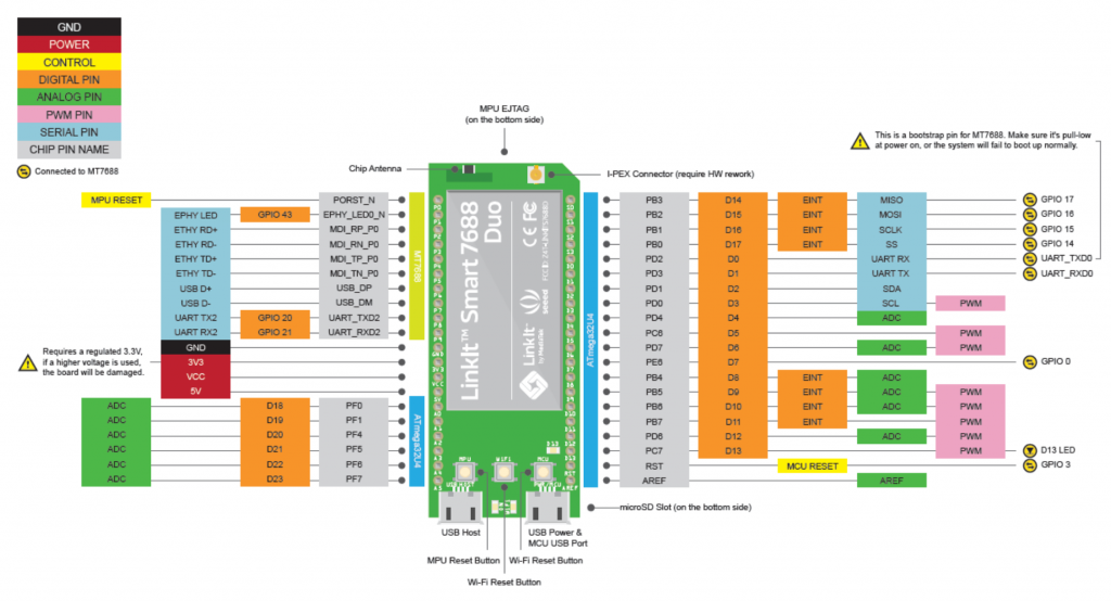 Pin layout Linkit Smart 7688 Duo
